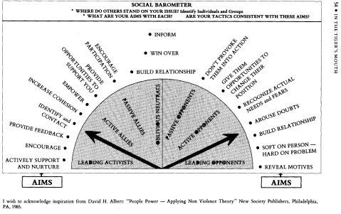 RIC-Social-Barometer