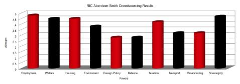 RIC_Aberdeen_Smith_Crowdsourcing_Numbers